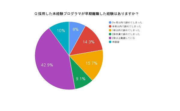 %e3%82%b0%e3%83%a9%e3%83%95_%e6%97%a9%e6%9c%9f%e9%80%80%e8%81%b7